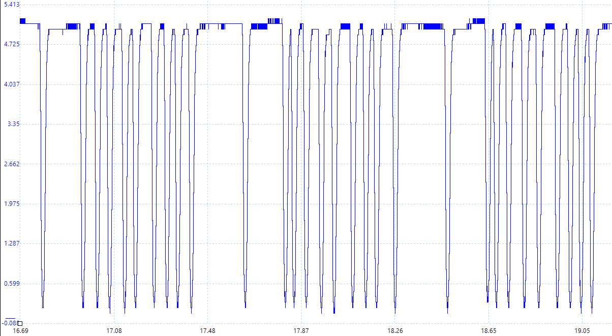 SENT Signal