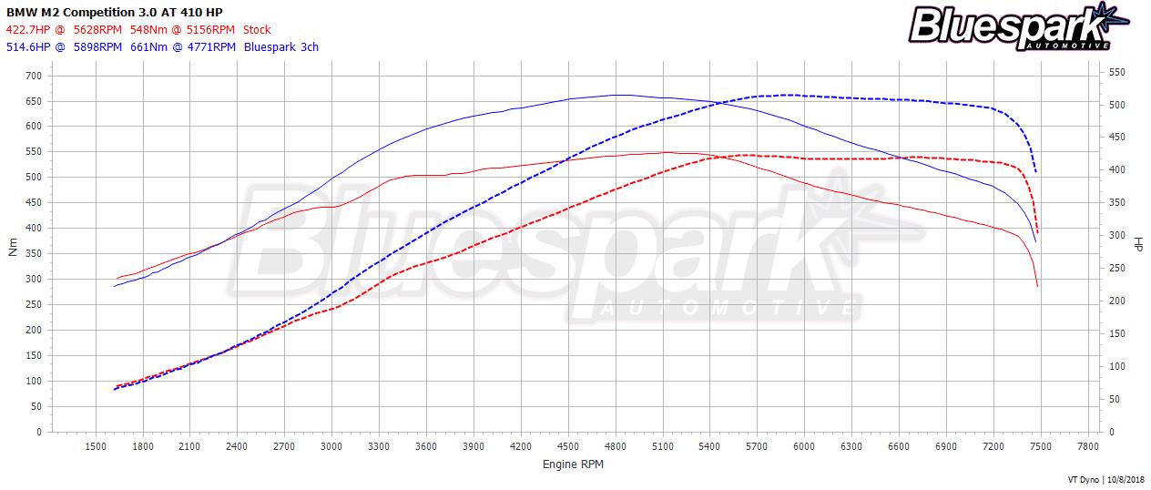 BMW M2 CP Stock vs Bluespark Power Dyno Graph
