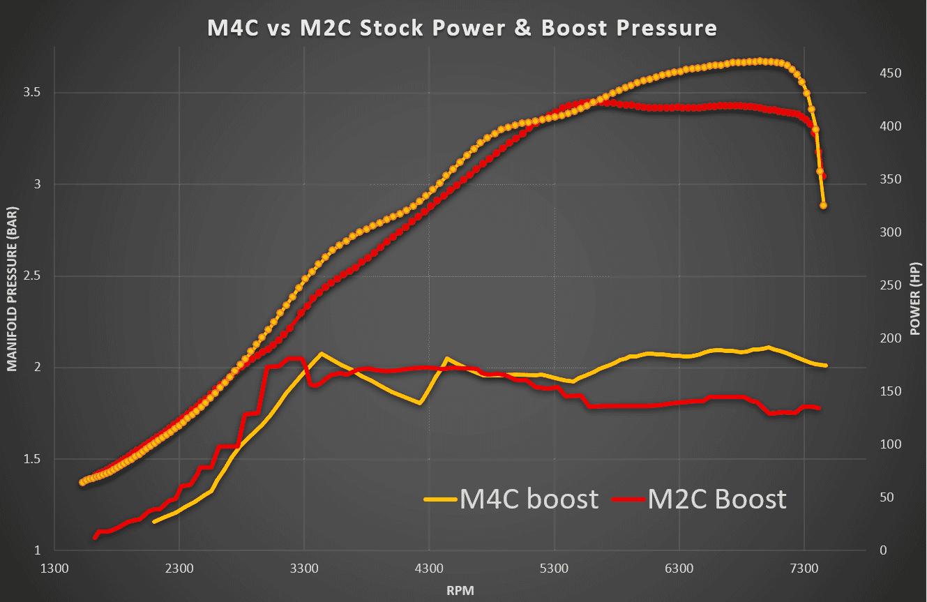 BMW M4 CP vs M2 CP Stock Boost