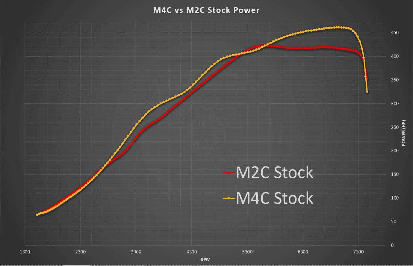 BMW M4 CP vs M2 CP Stock Power