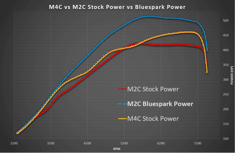 BMW M4 & M2 CP vs Bluespark Power Dyno Graph