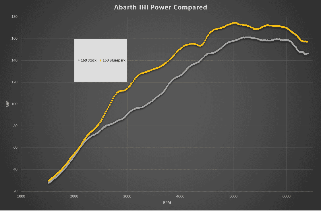 Abarth 160PS