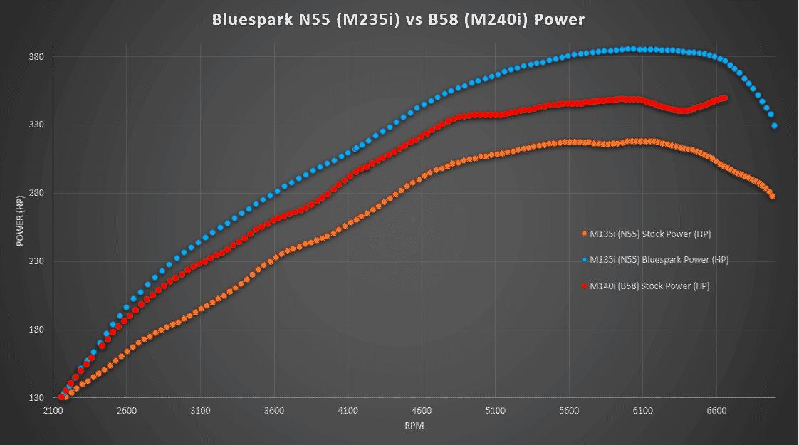 N55 vs B58 Bluespark Power Dyno