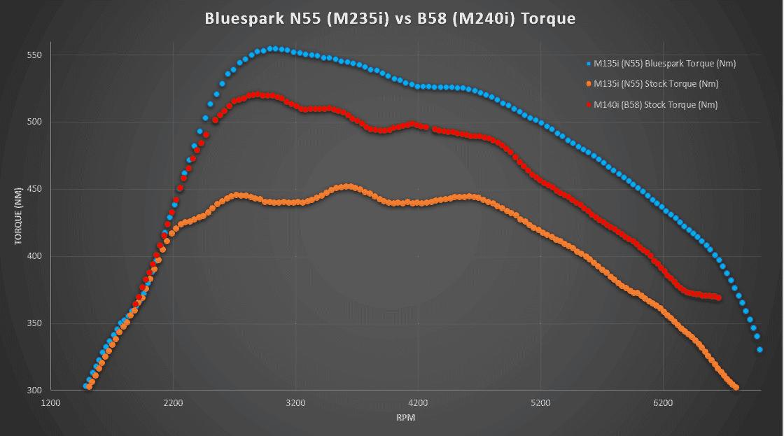 N55 vs B58 Bluespark Torque Dyno