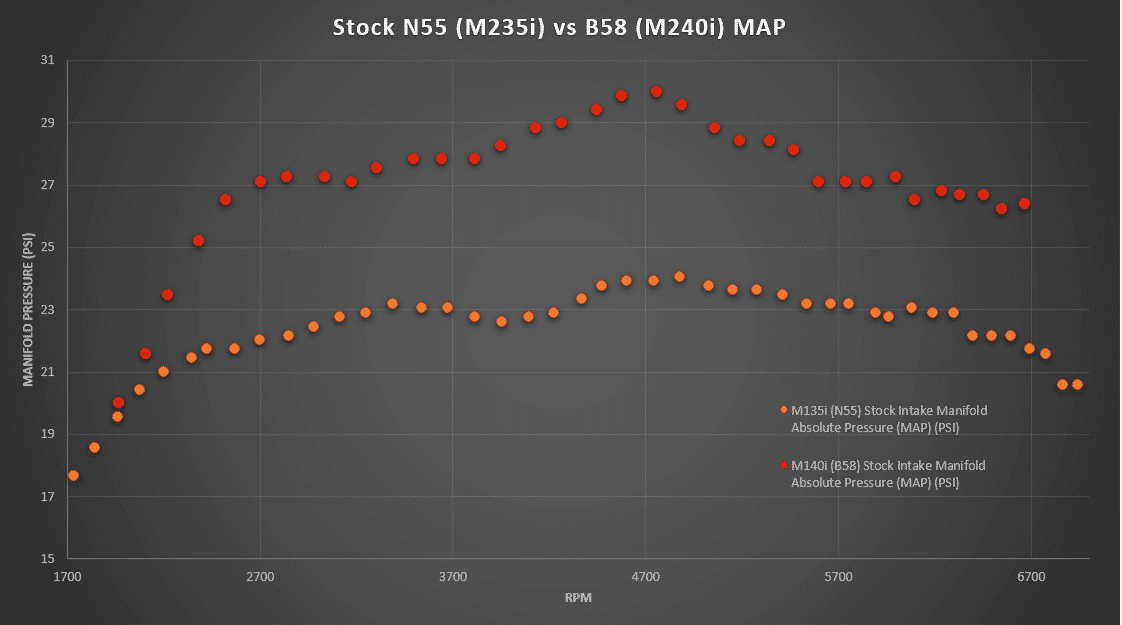 N55 vs B58 Stock MAP Dyno log